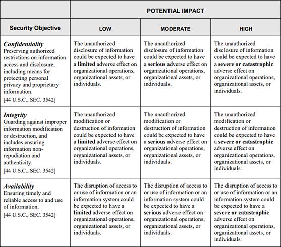 FIPS PUB 199 Impact Levels